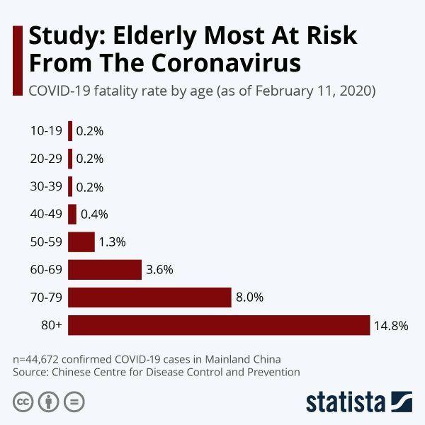 statistika smrtnosti od koronavirusa